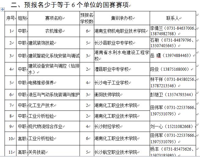 关于公布2019年湖南省职业院校技能竞赛第二阶段赛项及赛点名单的通知