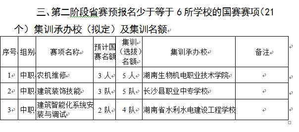 关于做好2019年湖南省参加全国职业院校技能大赛赛前集训工作的通知